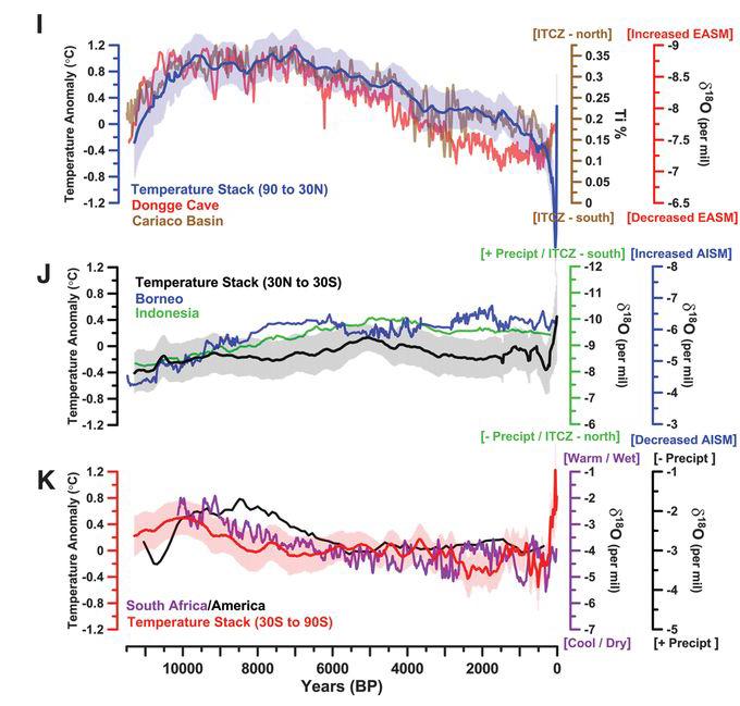 F2 from Marcott et al