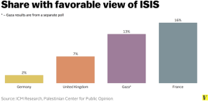 Support for ISIS across Europe
