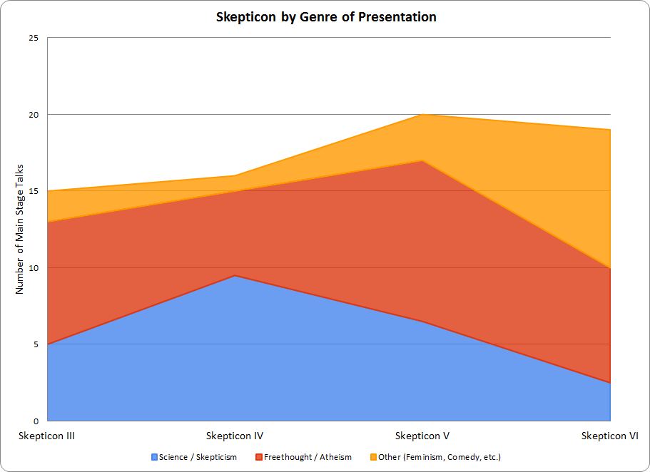 Evolution of Skepticon by Subject Matter, 2010-2013