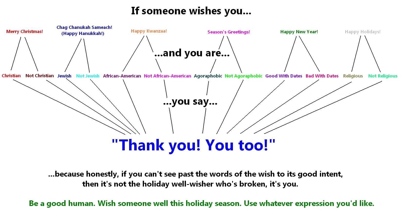 How to respond to holiday greetings, as a flow chart. - Imgur