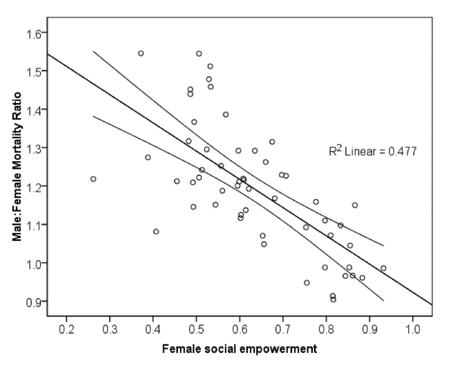 Ratio of male mortality rate to female mortality rate vs. United Nations Gender Empowerment Measure, N=37 (national level data)