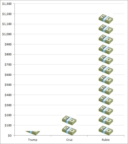 Bigger stacks mean worse odds of winning