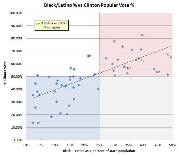 Simple linear regression based on state demographics relative to popular vote outcomes
