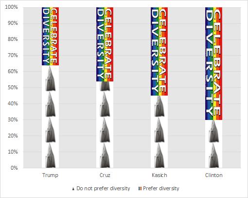 diversity-vs-pointyhats