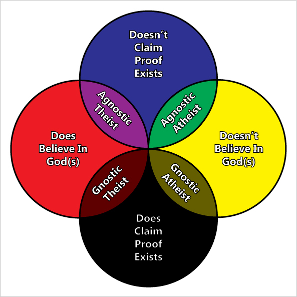 Belief Venn Diagram