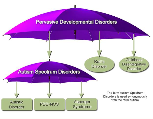 Developmental coordination disorder  Wikipedia