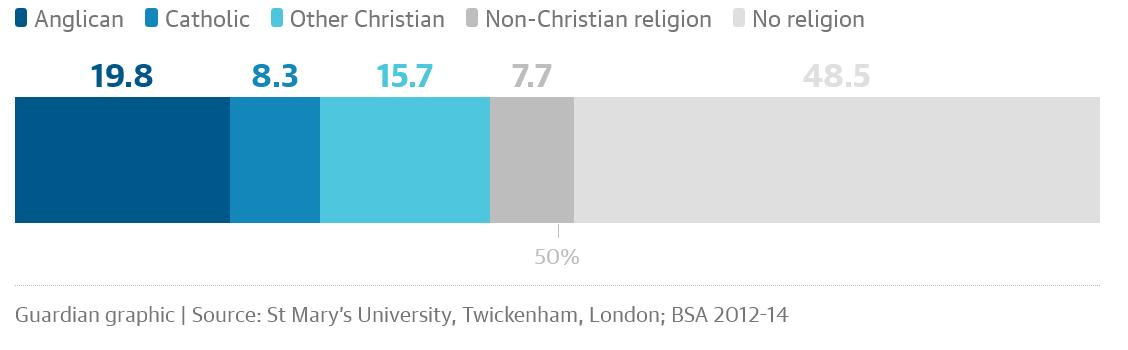 Afiliación-religiosa-Inglaterra-Gales-2