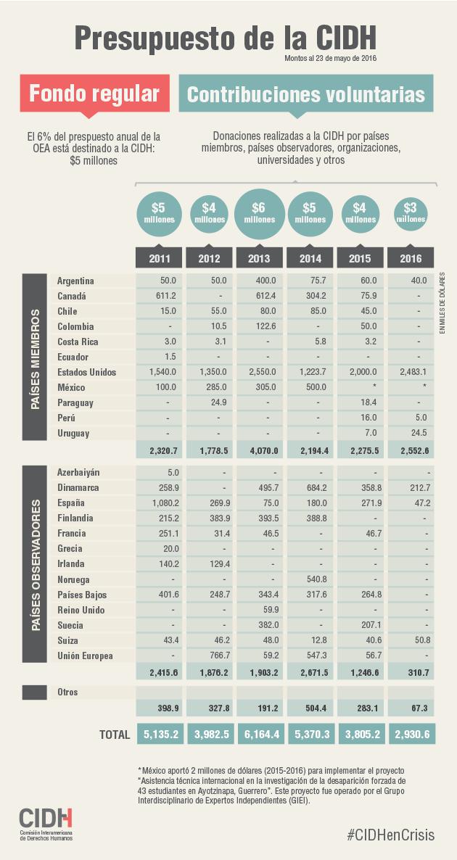 Presupuesto-CIDH-2016.png