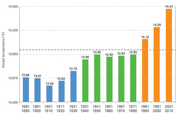 global-warmiong-graph