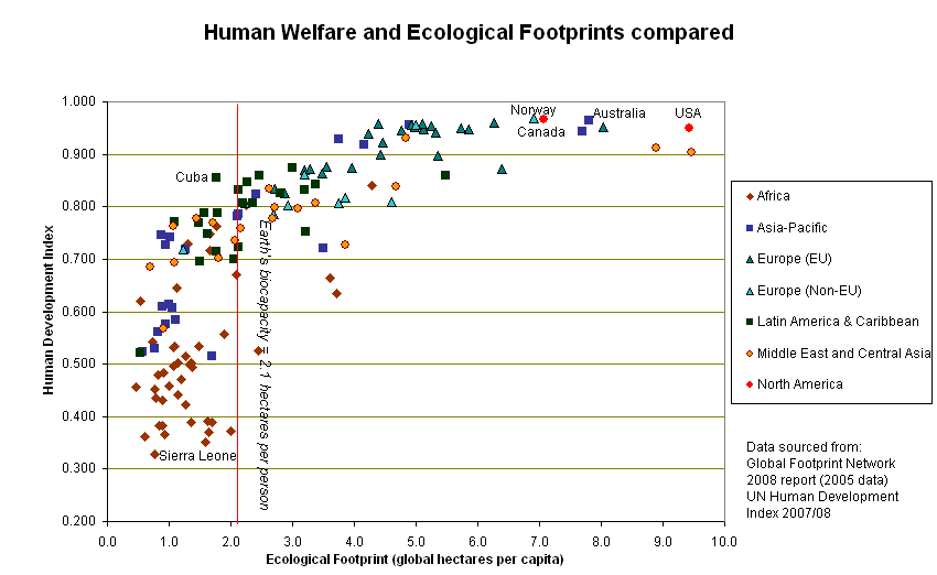 from Wikimedia Commons: http://commons.wikimedia.org/wiki/File:Human_welfare_and_ecological_footprint.jpg
