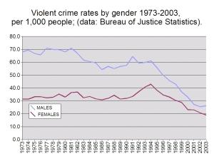 Data from the Bureau of Justice Statistics AuthorRyan Cragun: