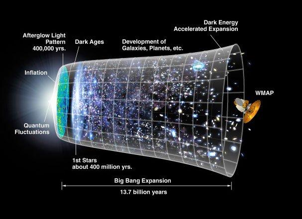 Timeline of the Universe. Image credit: NASA