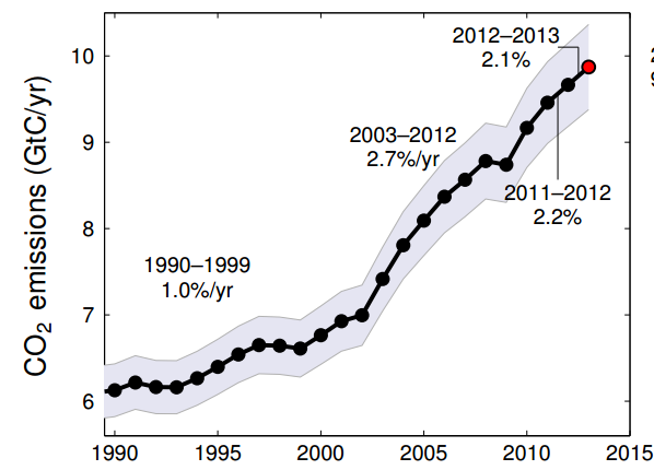 co2-emissions-growth-per-year