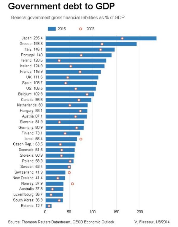government debt 2015 vs 2007