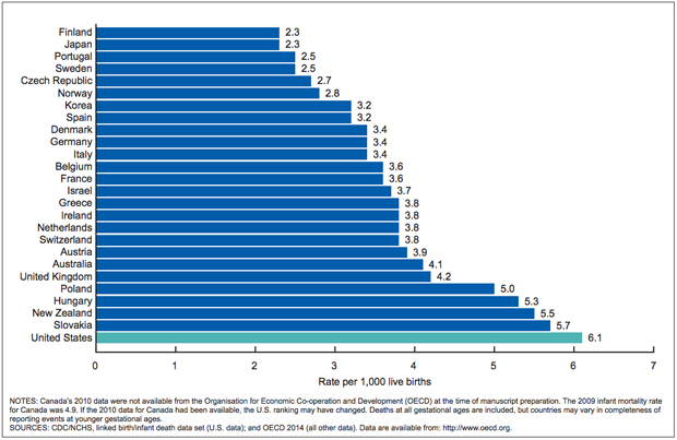 infant-mortality-cdc