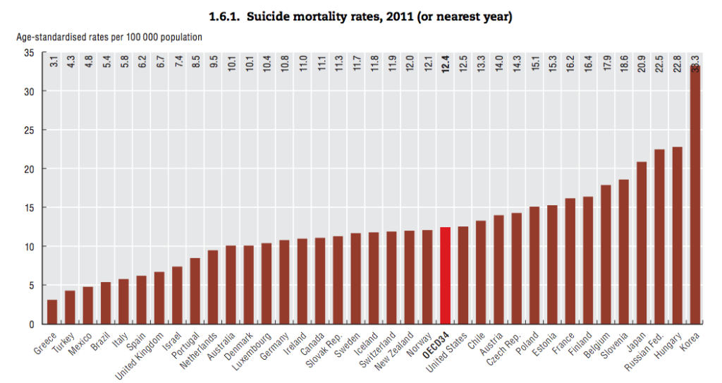 suicide-rates-oecd1