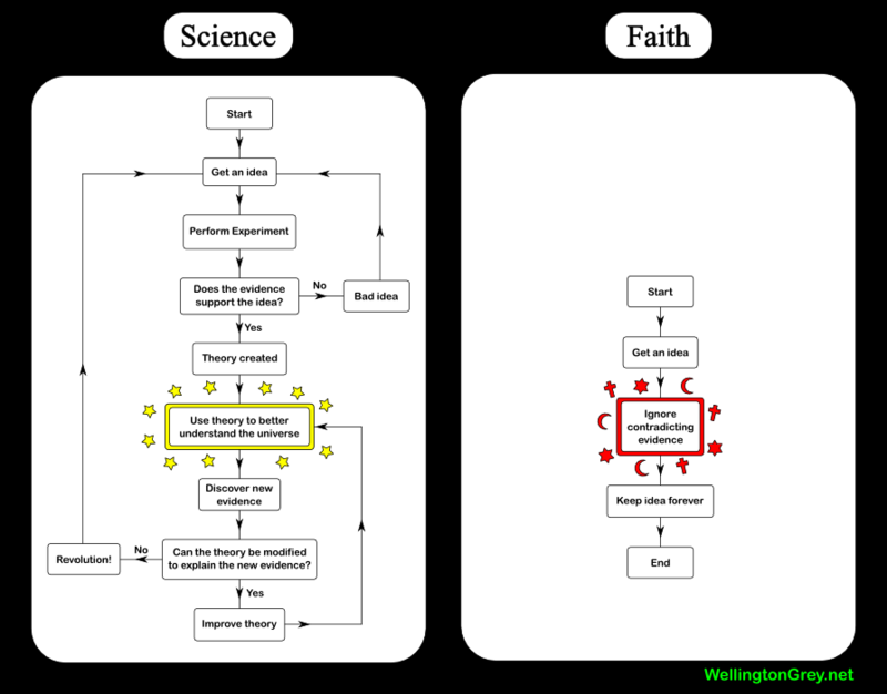 science_vs_faith